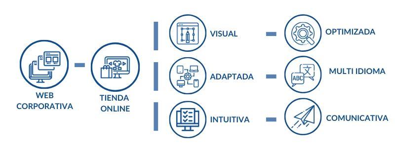 Características web corporativa y tiendas online