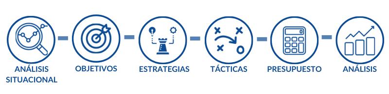 Fases de un plan estratégico de marketing